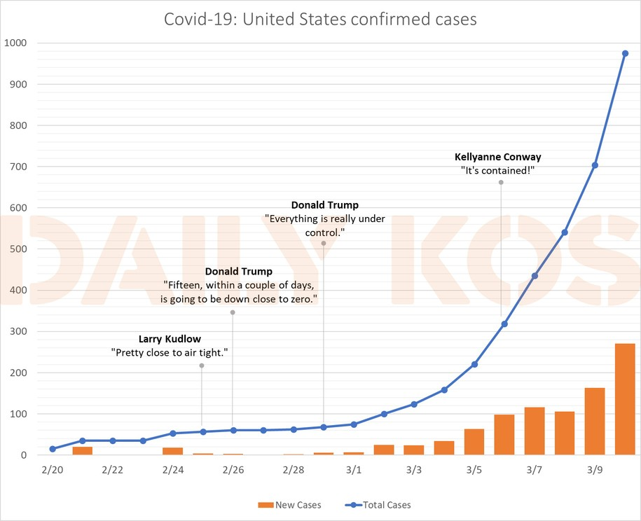 Exponential increase in coronavirus cases